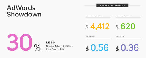 The Search vs. Display Ads Debate: What We Should Really Be Talking About   Online Marketing   Scoop.it