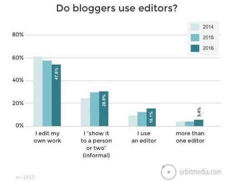 Les tout derniers chiffres sur les performances du Blogging | Content marketing et Social Média | Scoop.it