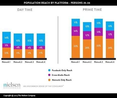 Understanding Online's Reach Potential: A Facebook Case Study | HigherEd Technology 2013 | Scoop.it