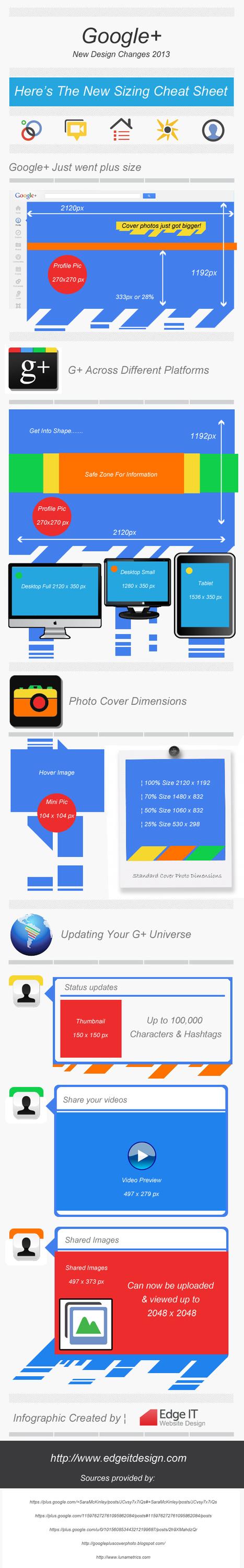 [infografica] Google+ e le nuove dimensioni | cinzia di martino | Storytelling Content Transmedia | Scoop.it