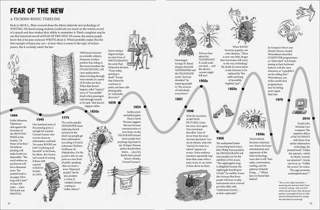 Shock of the New - 2014 Resistance Timeline | Change Management Resources | Scoop.it