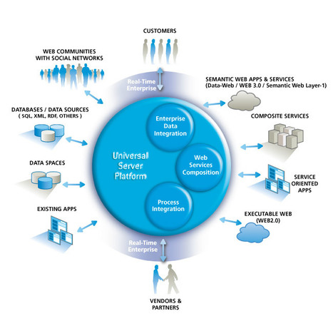 OpenLink Virtuoso Universal Server | nodeJS and Web APIs | Scoop.it