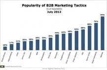 Digital Tactics Most Popular For B2B Marketing   social selling   Scoop.it