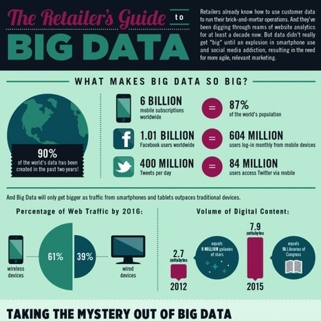 Big Data in Retail Industry (Infographic) | Big Data & Digital Marketing | Scoop.it