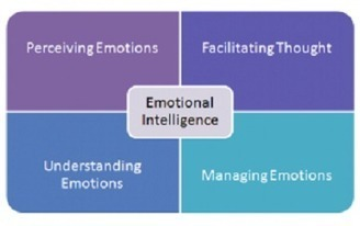 The Four Branch Model of Emotional Intelligence | Translations corner | Scoop.it
