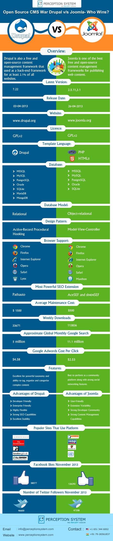 Open Source CMS War Drupal v/s Joomla- Who Wins? | Infographic | Scoop.it
