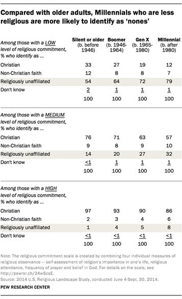 The factors driving the growth of religious 'nones' in the U.S. | FaithSoaring Churches | Scoop.it