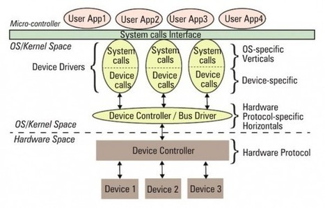 Device Drivers - Linux Device Drivers Part 1 | oHack.in | Ohack | Scoop.it