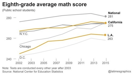 America's high school seniors' reading and math scores have hit a wall | Headlines for School Leaders | Scoop.it
