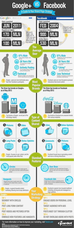 Google+ vs Facebook - Infographic | Jeffbullas's Blog | JOIN SCOOP.IT AND FOLLOW ME ON SCOOP.IT | Scoop.it
