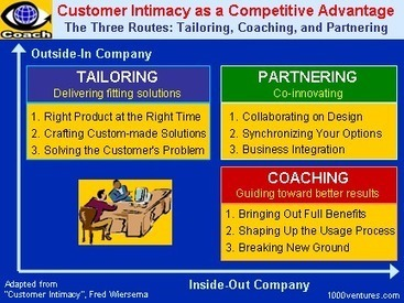 CUSTOMER RETENTION - Driving Profits Through Giving Customers Lots of Reasons to Stay (Your first-ever Business e-Coach)   Insurance Customer Retention   Scoop.it