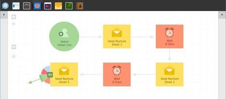 Intelligent Marketing OS - For Marketing Automation & Lead Nurturing - Bislr | Entrepreneurship | Scoop.it