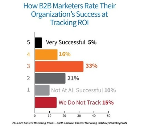 What Makes Effective B2B Content Marketing? [Research] | B2B Marketing Insider | Inbound marketing, social and SEO | Scoop.it