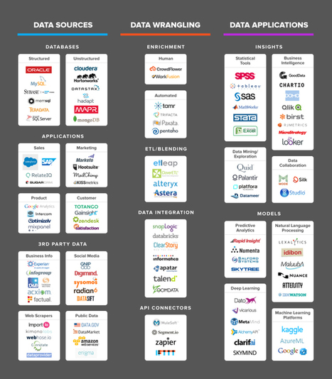 The Data Science Ecosystem in One Tidy Infographic | Data is big | Scoop.it