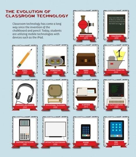Mobile learning en España | m-Learning - CUED | Scoop.it