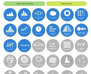 A Curated Collection of All the DataViz Methods: The Data Visualization Catalogue | Top Social Media Tools | Scoop.it