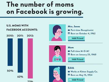 Why Your Mom Is On Facebook | Digital-News on Scoop.it today | Scoop.it