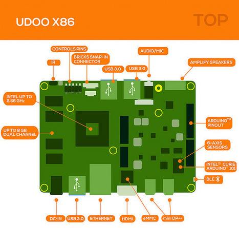 Udoo X86, une ambitieuse carte de développement | [OH]-NEWS | Scoop.it