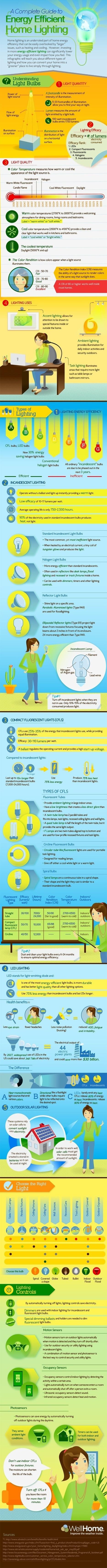 Saving Energy | Electrical | Scoop.it