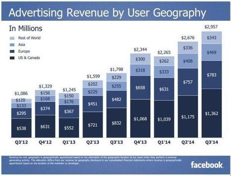 Facebook: 6 Chiffres Clés des Résultats T3 2014 | Emarketinglicious | Inforgraphie, Asia & How-to | Scoop.it