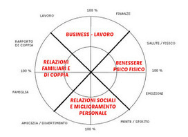 PNL (NLP): con l'Ipnosi in sala rianimazione, per un'amica | Coach 4You Alfredo Molgora | COACH-4YOU _ | Scoop.it