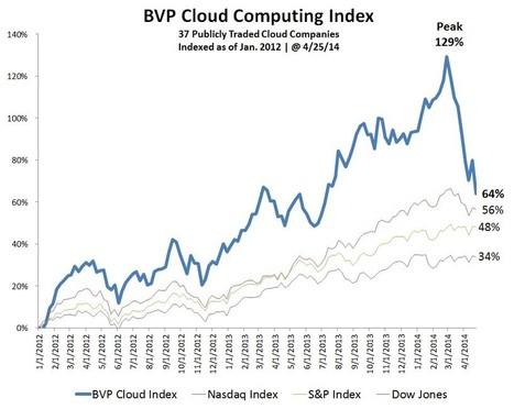 Cloud Index   Bessemer Venture Partners   Silicon Valley   Scoop.it