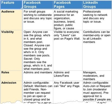 Still confused on Facebook Pages and Groups?  You are not alone | social media and digital marketing | Scoop.it
