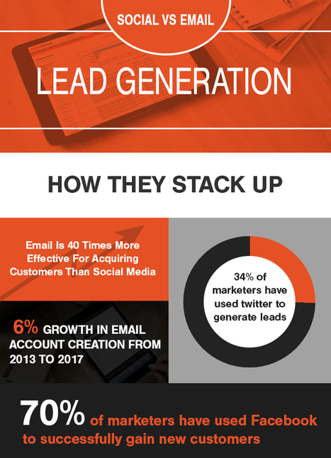 Email Marketing Vs Social Media | MarketingHits | Scoop.it