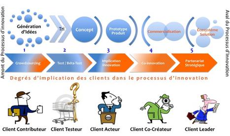 Les niveaux d'implication des clients dans une communauté de cocréation et co-innovation client | Client au coeur : stratégie client et marketing collaboratif | D'innovation et d'eau fraîche! | Scoop.it
