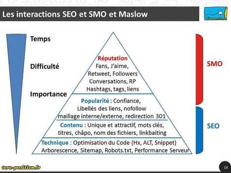 La pyramide de Maslow du référencement | SEO, social media, e-marketing | Scoop.it