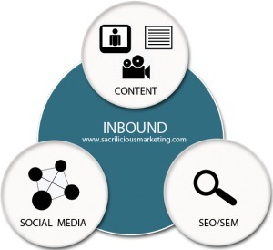 Four Content Ideas for Driving Inbound Leads | Spin Sucks | Business Insights | Scoop.it