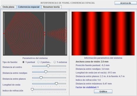 Interferencia de la luz - Sistema de Young | Oscilaciones, Ondas y Óptica | Scoop.it
