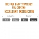 Tell, Show, Do, Apply: The Anatomy of Good Instruction | Aprendiendo a Distancia | Scoop.it