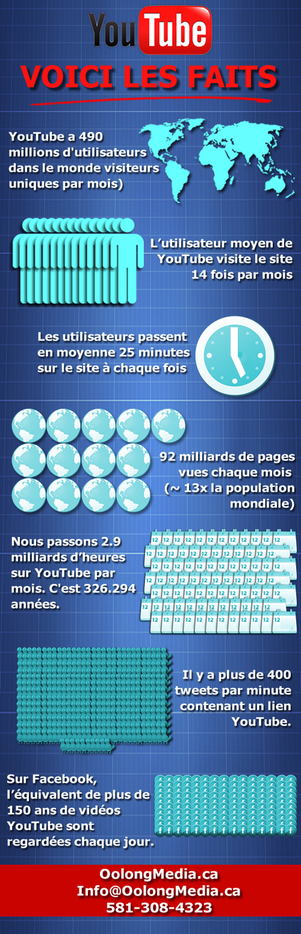 YouTube:  Voici les faits | French Class | Scoop.it