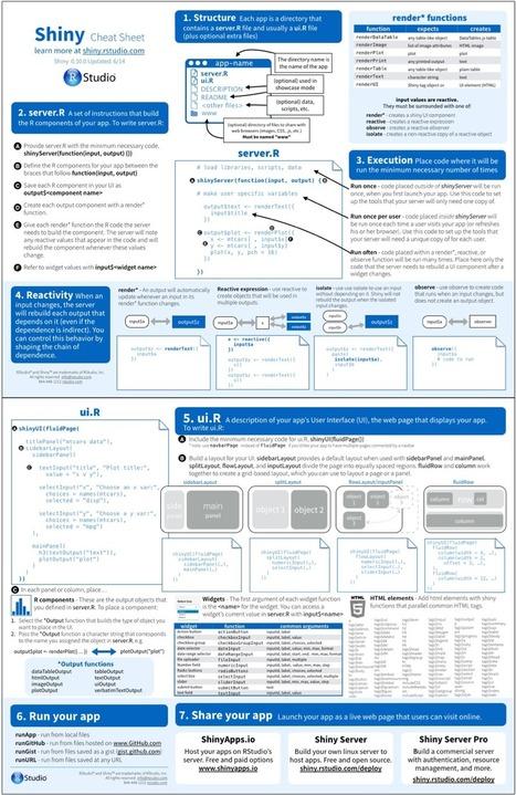 Shiny - The Shiny Cheat sheet   R Tips and Tricks   Scoop.it