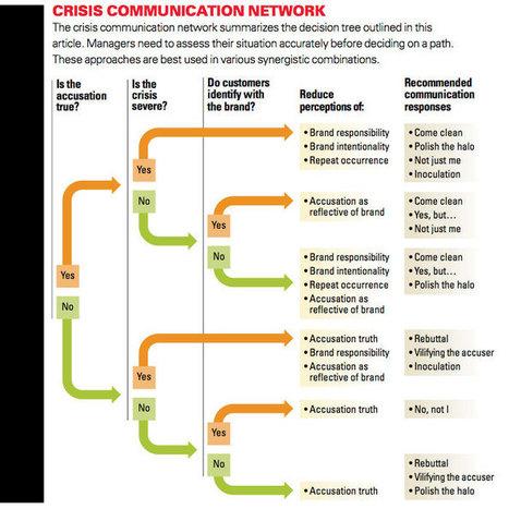 Arbre de décision en communication de crise | E-Réputation des marques et des personnes : mode d'emploi | Scoop.it