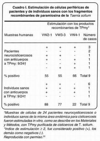Gaceta médica de México - Hacia el desarrollo de una vacuna en contra de la cisticercosis porcina basada en la paramiosina de Taenia solium | Teniasis (Taenia solium-Taenia saginata) | Scoop.it