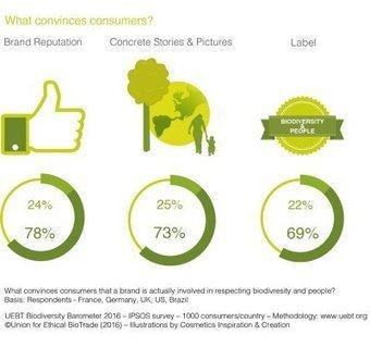 Biodiversité: Les consommateurs attendent plus de la part des entreprises   RSEco-systémique   Scoop.it