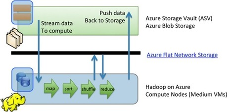 Why use Blob Storage with HDInsight on Azure | HDInsight | Scoop.it