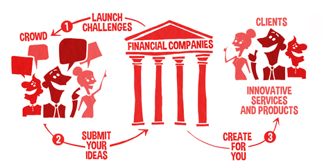 IdeaVault.ch | Your innovation source | Creating Shared Value | Scoop.it