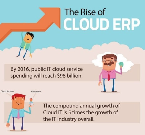 Scaling Your Business With Cloud ERP - CloudTweaks.com | All about Cloud Computing | Scoop.it