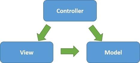 AngularJS: MVC implementation | Javascript | Scoop.it