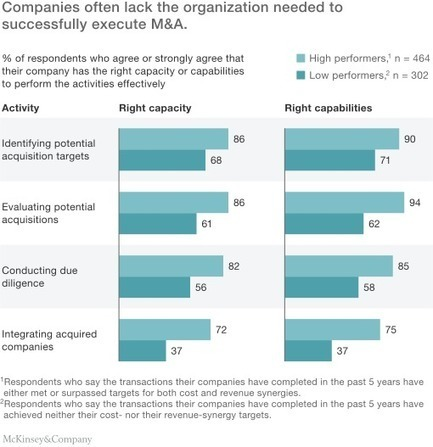 Building the right organization for mergers and acquisitions | McKinsey & Company | Entrepreneurship, Innovation | Scoop.it