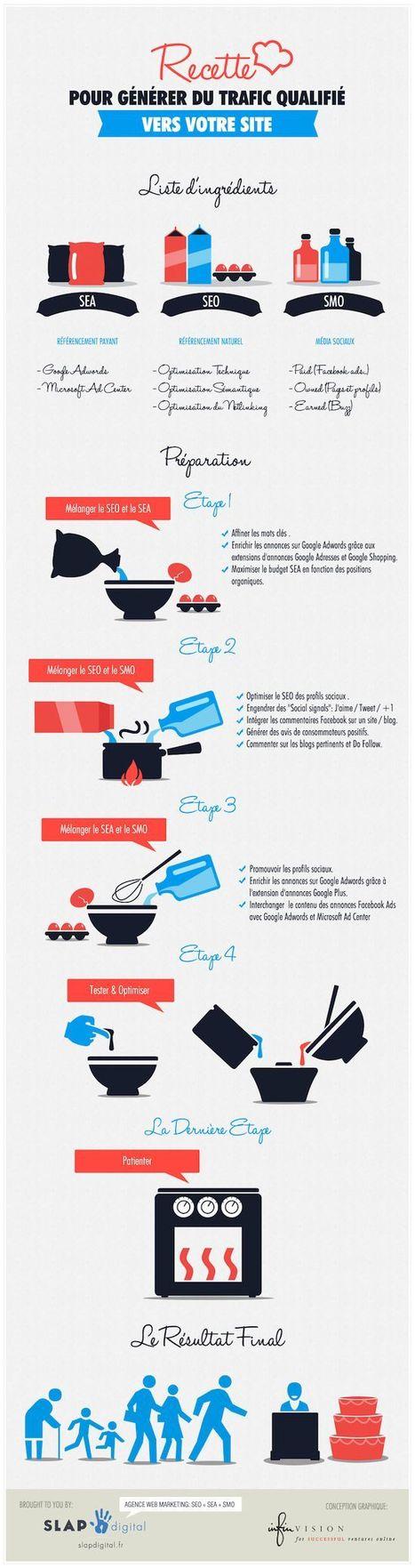Générer du trafic qualifié | Infographie SEO | SEO - SEM | Scoop.it