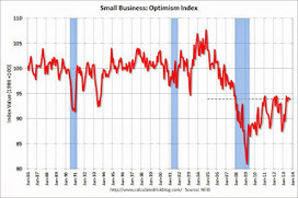 """Calculated Risk: NFIB: Small Business Optimism Index """"Dips"""" in September 