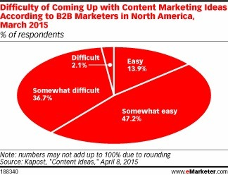 Do B2B Content Marketers Struggle to Keep Ideas Coming? | MarketingHits | Scoop.it