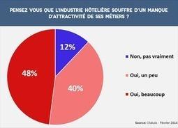 l'hôtellerie-restauration face à une pénurie de candidats   ACTU-RET   Scoop.it