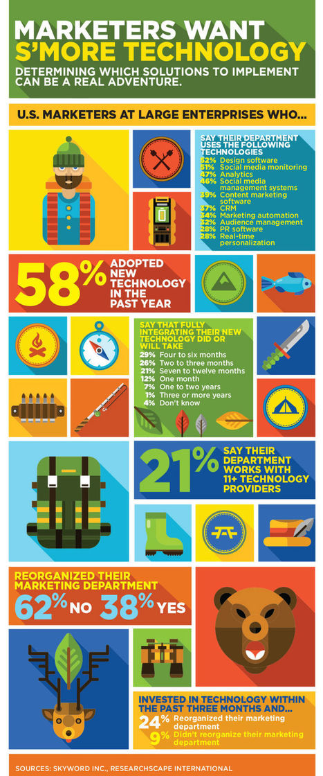 At last: Marketers Want S'More Technology [Infographic]   Social Media, Content Marketing and User Experience   Scoop.it