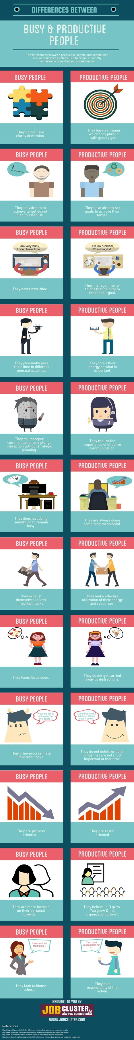 Difference Between Busy and Productive People | learning to live | Scoop.it