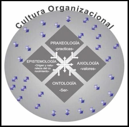 Cultura organizacional | Cultura y mecanismos de transmisión | Scoop.it